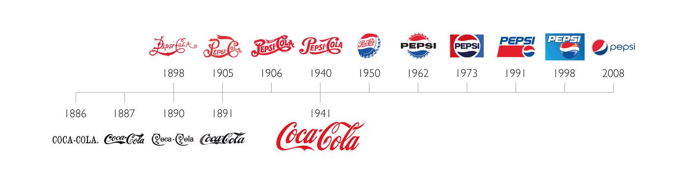 Evolution of Pepsi and Coca Cola logos