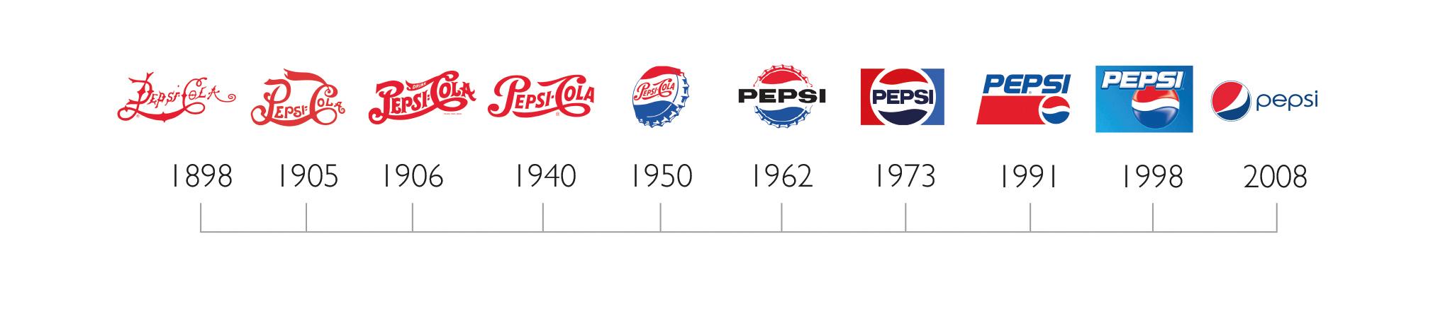Evolution of Pepsi logo